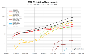 West_Africa_Ebola_2014_actual_case_and_death_log_scale