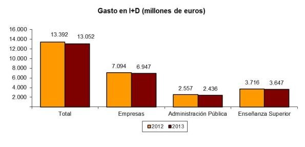 inversion I+D investigacion ciencia españa 2013