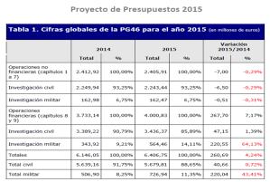 Presupuestos I+D España 2015
