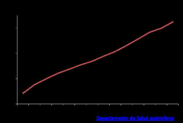 datos vacunacion australia antivacuna pseudomedicina