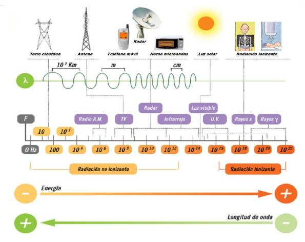 espectro radiacion