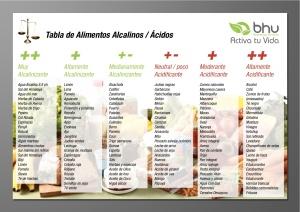tabla-alimentos-alcalinizantes