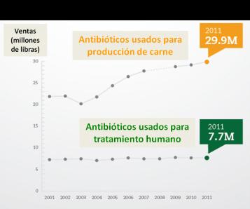 ventas de antibioticos en EEUU por año