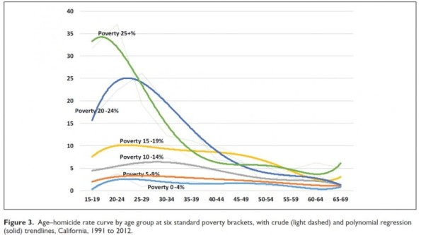 violencia juvenil pobreza
