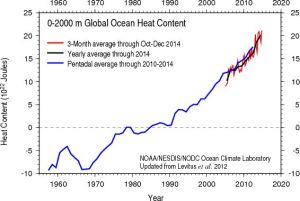 Figura-2-Aumento-de-calor-en-los-océanos
