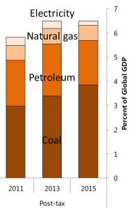 subsidios por fuente de energia