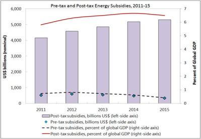 subvenciones combustibles fosiles