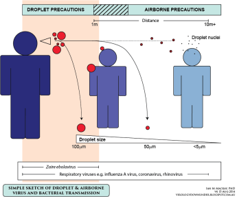 transmision aerea virus