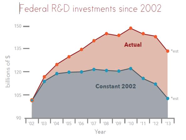 1 recorte presupuesto investigacion EEUU budget research USA
