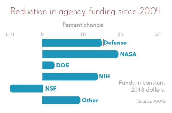 2 recorte presupuesto investigacion EEUU budget research USA R&D i+D