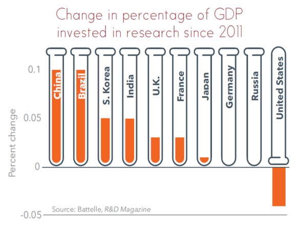 3 recorte presupuesto investigacion EEUU budget research USA GPD