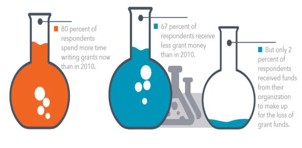 4 pull encuesta recorte presupuesto investigacion EEUU budget research USA