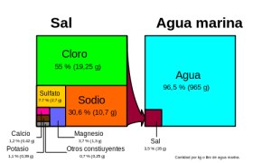 500px-Sea_salt-es_hg.svg_