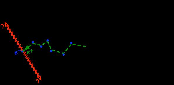 Annihilation electron positron
