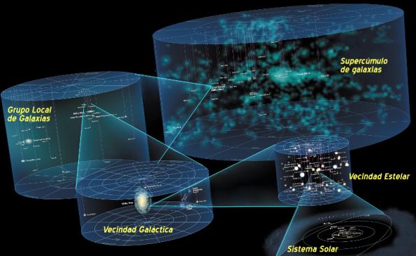 escala universo