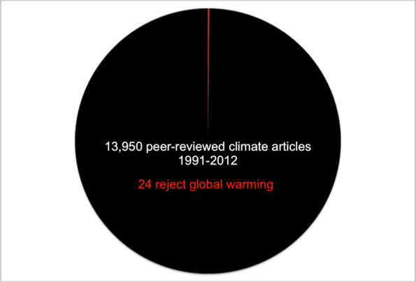 Powell-Science-Pie-Chart