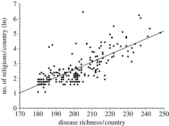 religion vs enfermedades infecciosas