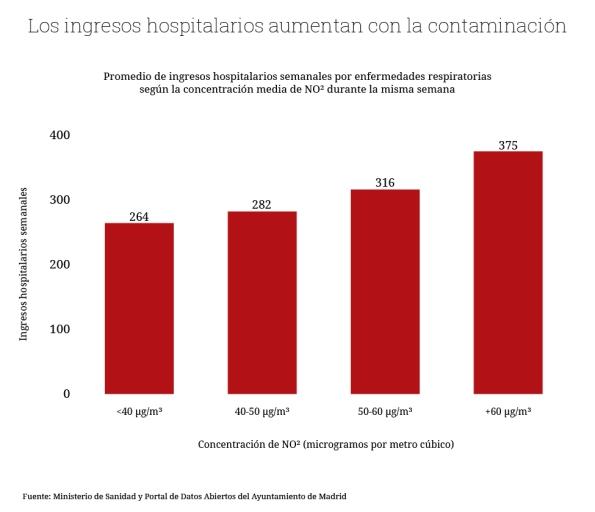 contaminacion atmosferica ingresos hospitalarios 1