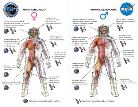 salud-espacial-mujer-hombre
