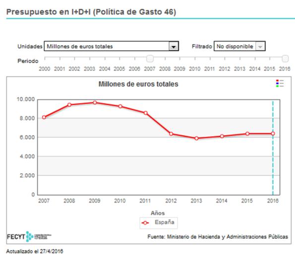 presupuesto I+D España