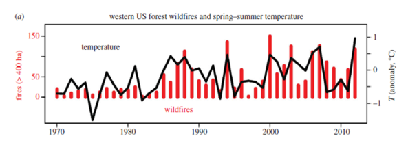 temperatura-e-incendios-forestales-en-eeuu