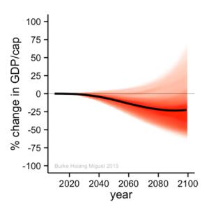 cambio-climatico-pib-global