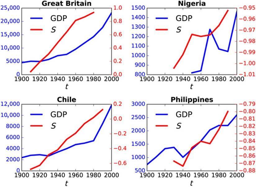 Si quieres que tu país se desarrolle económicamente, aparta la religión de los asuntos públicos y protege los DD.HH